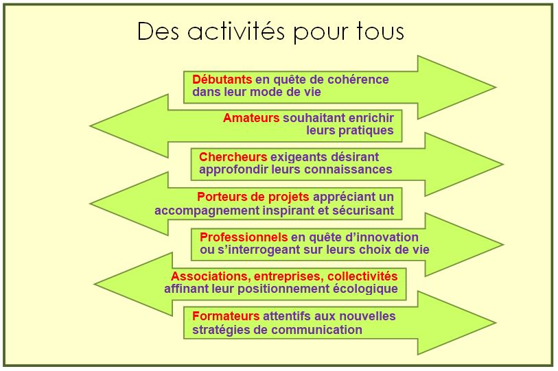 Stages formations développement durable